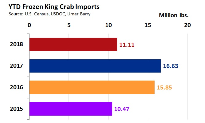 ANALYSIS: Growing Live King Crab Demand Continues Overseas; U.S. Market Inventories Thin
