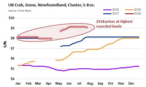 ANALYSIS: Historically High Snow Crab Prices Look to Cause Market Share Deterioration