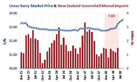 ANALYSIS: Imports of New Zealand Green Shell Mussels Cut in Half