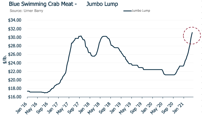 ANALYSIS: Blue Swimming Crab Meat Prices Soar; Up 34 Percent from Beginning of the Year