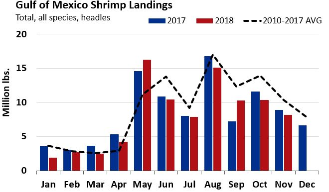 Gulf Shrimp Landings Fall Below 2017 Average for Second Month in a Row