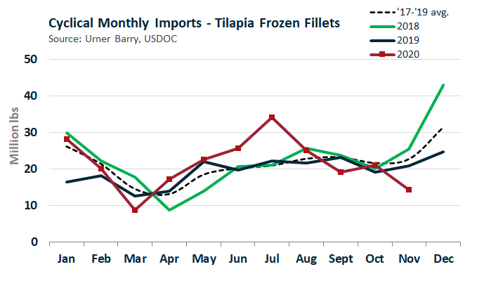 ANALYSIS: Tilapia Imports Highest in 3 Years, Prices Highest in 6 Years