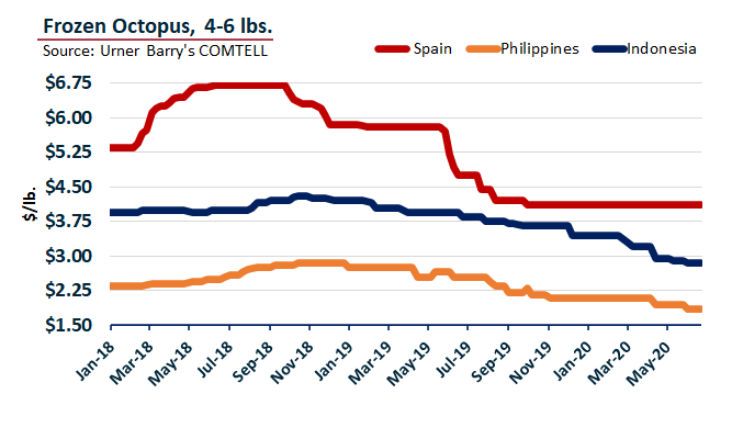 ANALYSIS: Spanish Octopus Holds Premium Amid Lackluster Sales