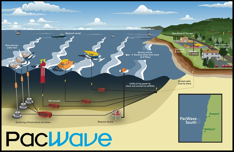 BOEM Issues Lease For OSUs Wave Energy Test Site Off Oregon