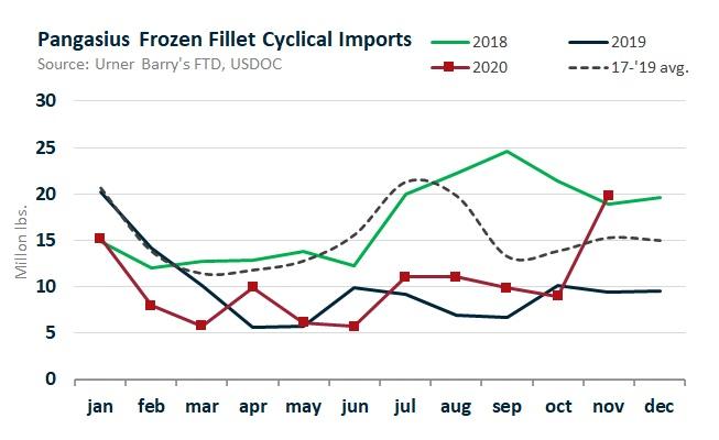 ANALYSIS: Pangasius Imports Skyrocket 122 Percent