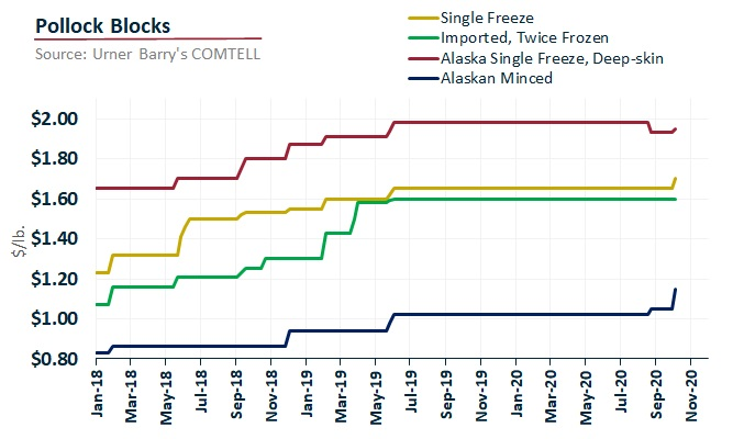 ANALYSIS: Pollock Block Seeing Record Prices Amid Supply Issues