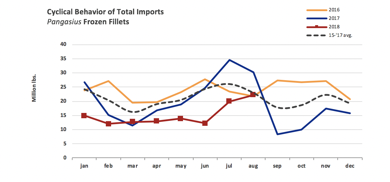 Pangasius Import Volumes Recover Somewhat After USDA Equivalence Ruling for Vietnam