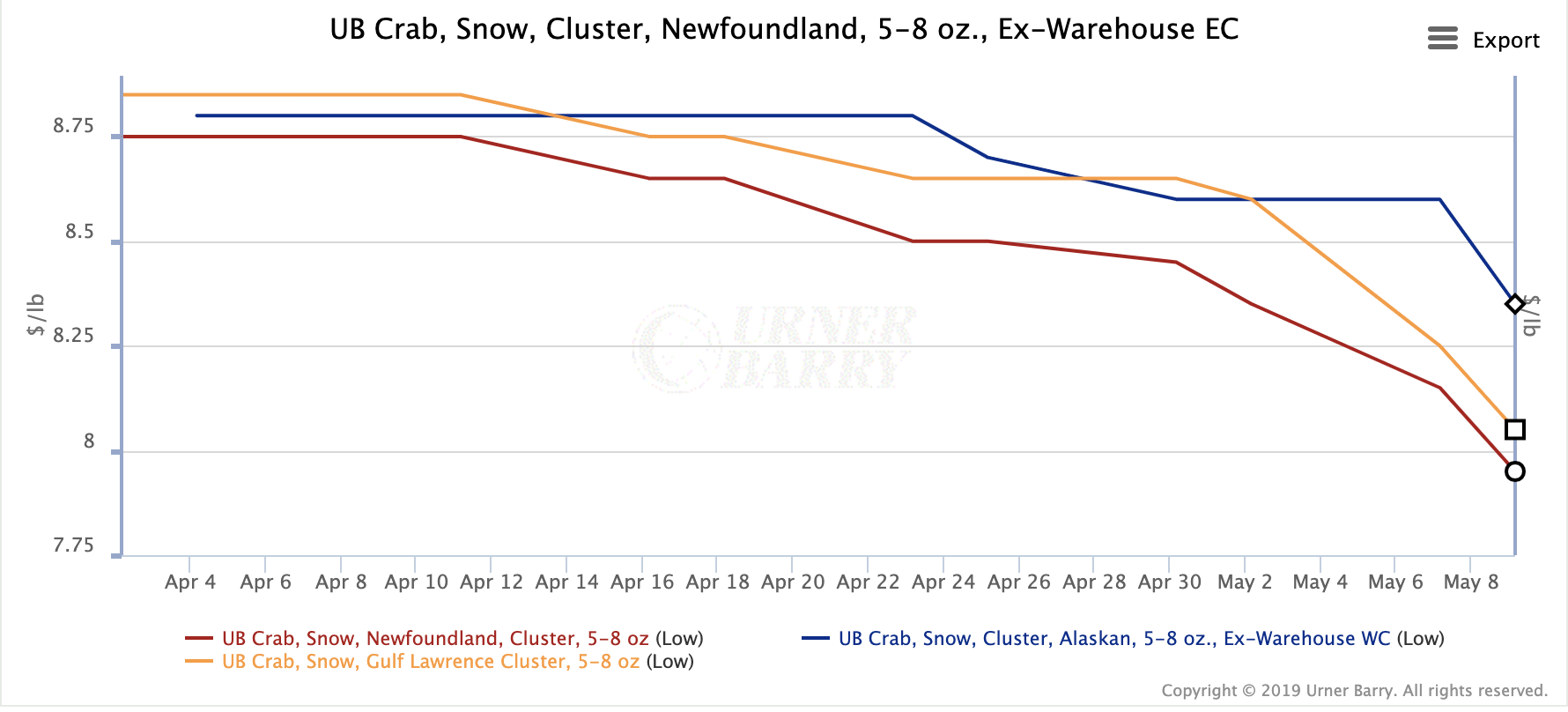 Snow Crab Prices Continue to Adjust Lower, with Urner Barry Quotes on 5-8 Falling Below $8.00