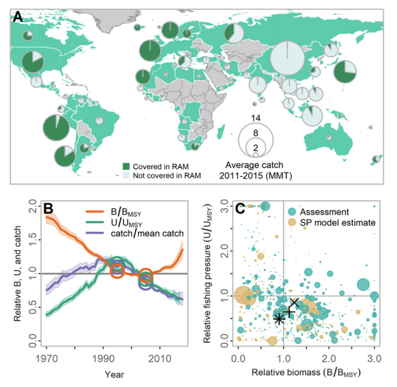 Winding Glass: Major New Hilborn Study Shows How Well Global Fisheries Management is Working
