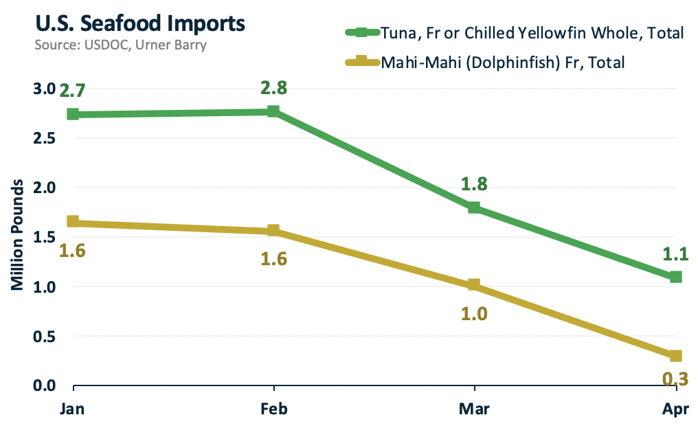 ANALYSIS: Fresh Seafood Imports Continue Decline in April