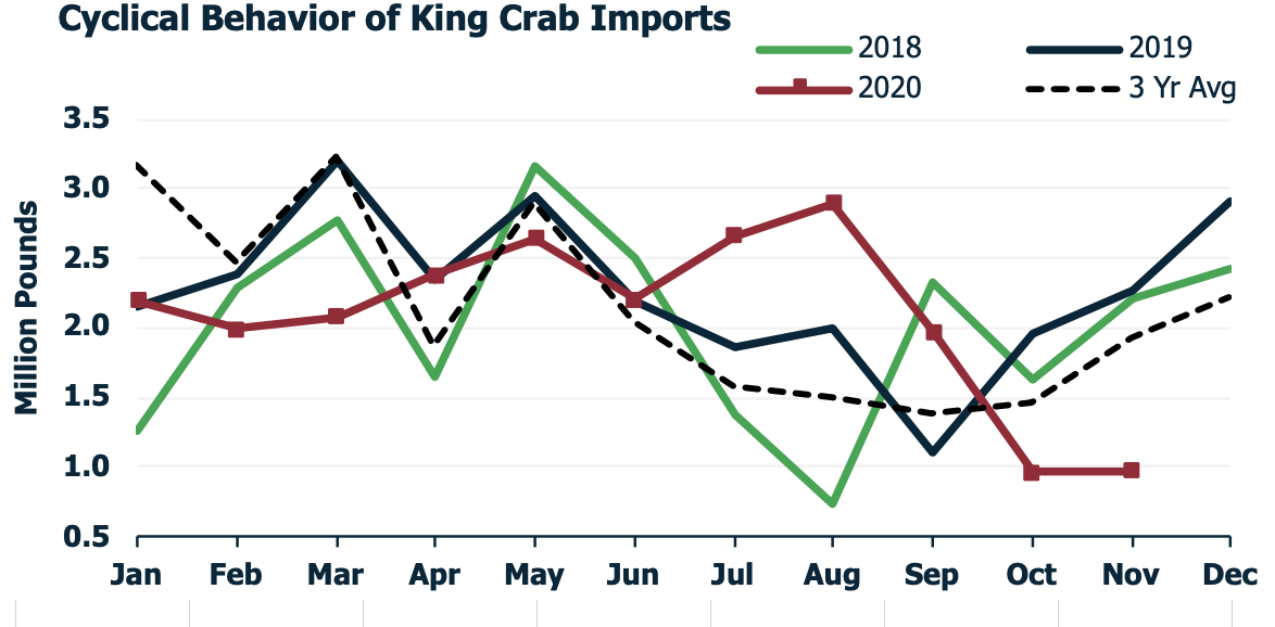 ANALYSIS: King Crab Market Firm as Demand Outweighs Supply