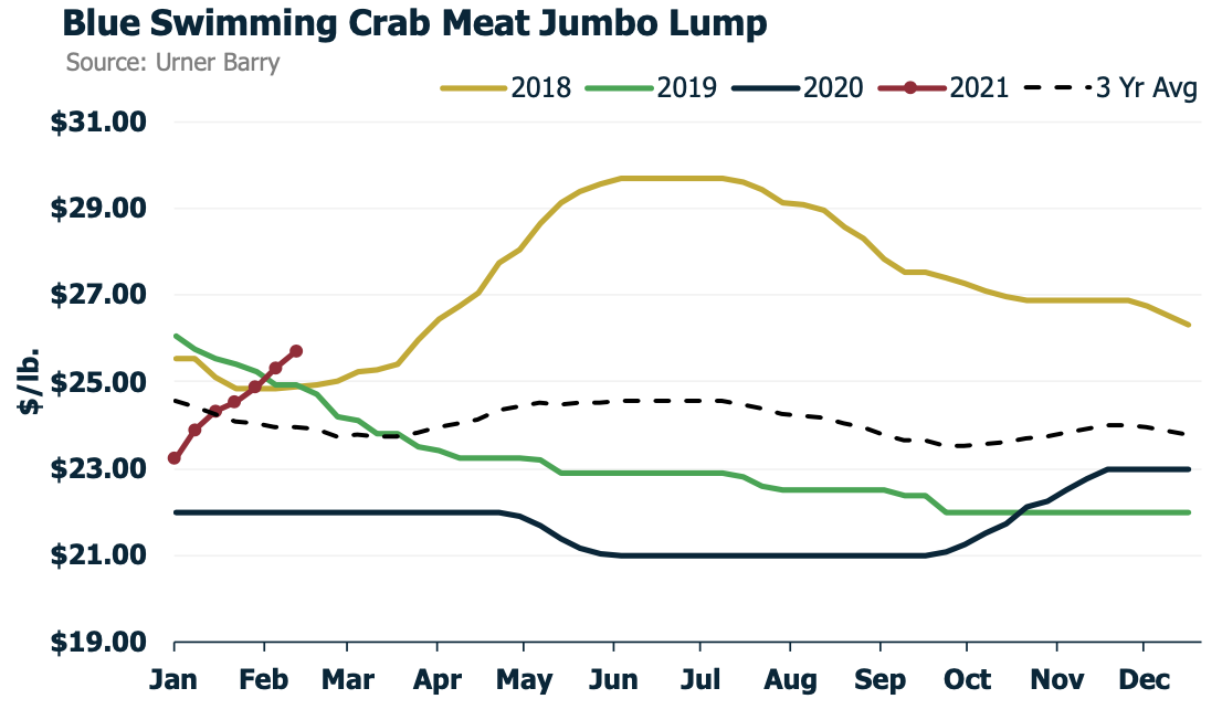 ANALYSIS: Crab Meat Prices Continue to Rise Amid Low Inventories