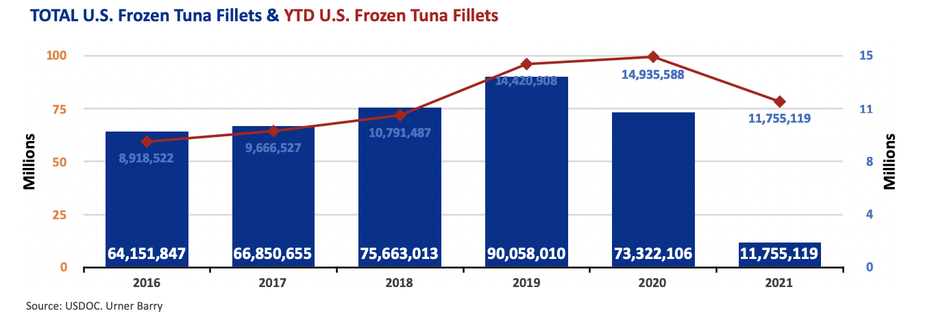 ANALYSIS: Strong Demand, Constrained Supply for Frozen Tuna
