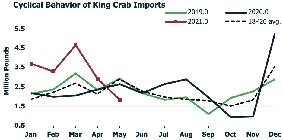 ANALYSIS: The Climb Continues for King Crab, Snow Crab Prices