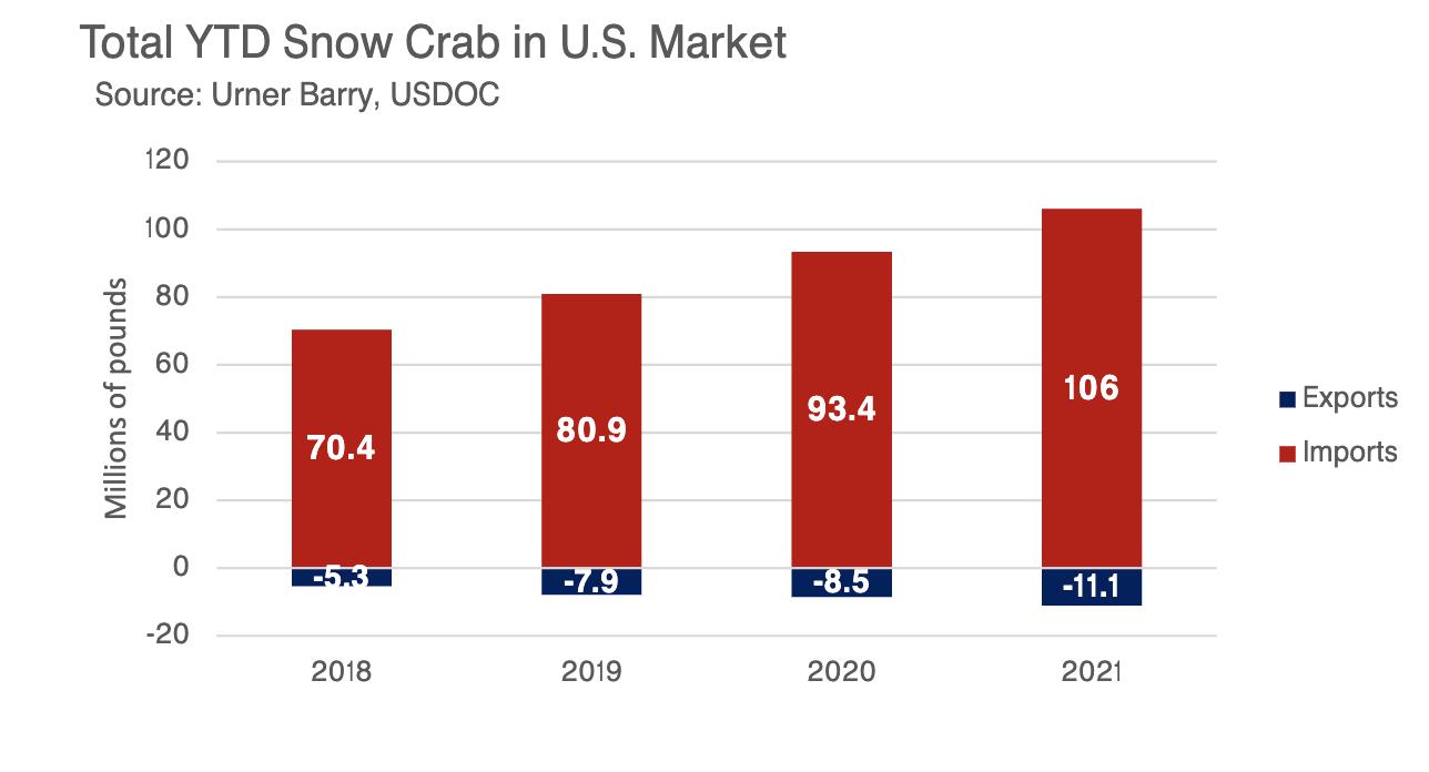 ANALYSIS: Snow Crab Market Remains Flat Amid Record Import Volume