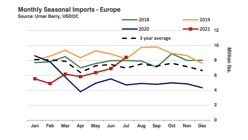 ANALYSIS: European Salmon Imports Top 8 Million Pounds in July, Surpass 2020 YTD Totals