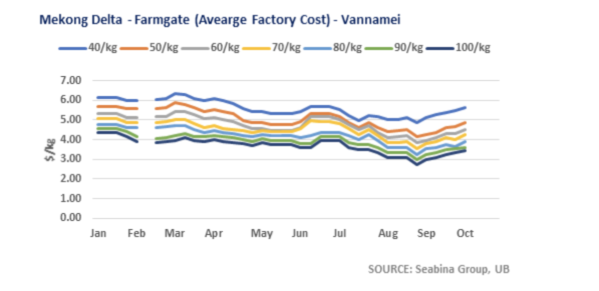 ANALYSIS: Vietnam Shrimp Industry Pivots with Vannamei Prices up 2% to 6%