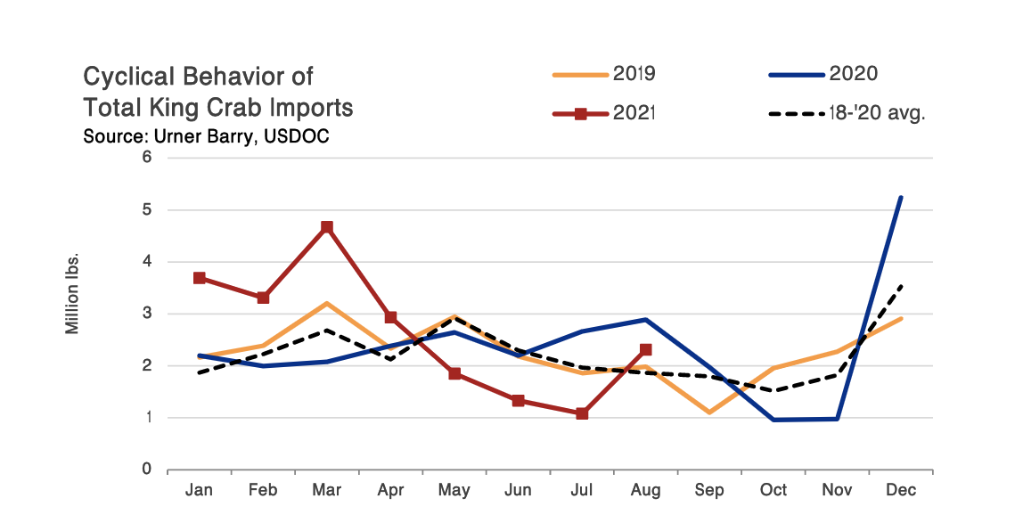 ANALYSIS: King Crab Imports from Russia Remain Up; August Total Above 3-Year Average