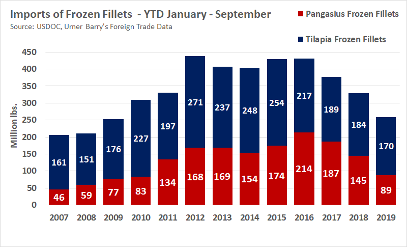ANALYSIS: YTD Tilapia Imports Lowest in Decade; Pangasius Lowest in 9 Years