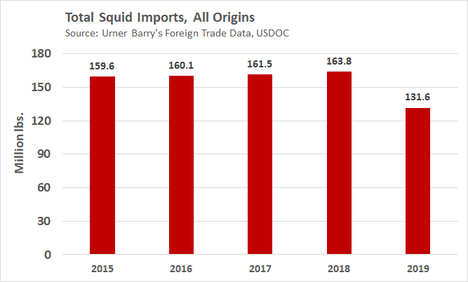 ANALYSIS: Squid Imports Lowest in 10 Years, 2020 Outlook