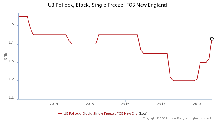 ANALYSIS: With Surimi Shortage, and Less Cod, Pollock Block B Season Prices Back up to 2014 Level