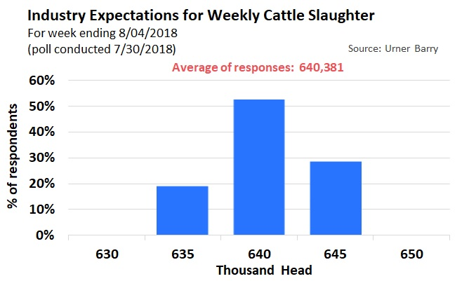 slaughter poll