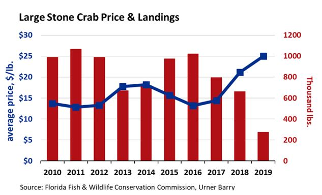 ANALYSIS: Stone Crab Season Kicks-off on October 15