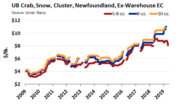 ANALYSIS: Record Spread Continues Between 5-8 and 8-up Canadian Snow Crab
