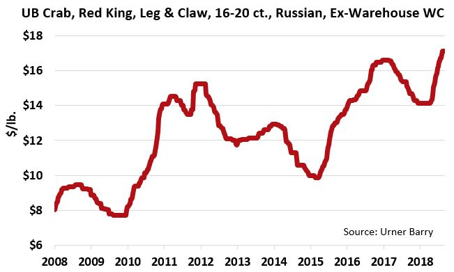 ANALYSIS: Russian Red King Crab Inventories Remain Thin; U.S. Market Battles Asia For Live Product