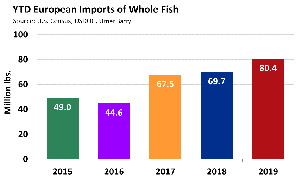 ANALYSIS: Mixed Beginning to December for Farmed Salmon