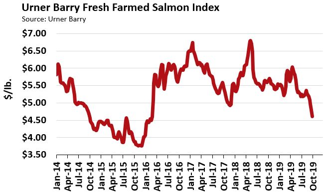 ANALYSIS: Fresh Farmed Salmon Market Continues Plunge