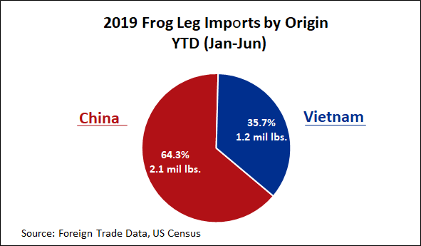 ANALYSIS: YTD Frog Leg Imports Tracking Ahead of LY