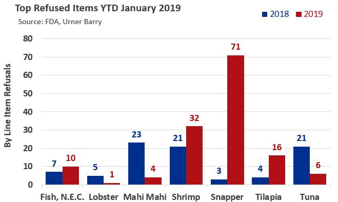 Total FDA Refusals Increase Over 48% in January 2019