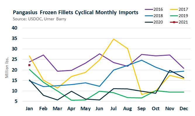 ANALYSIS: Pangasius YTD Imports Highest Since 2017