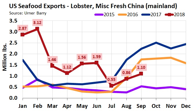 ANALYSIS: Live Lobster Export Numbers For September