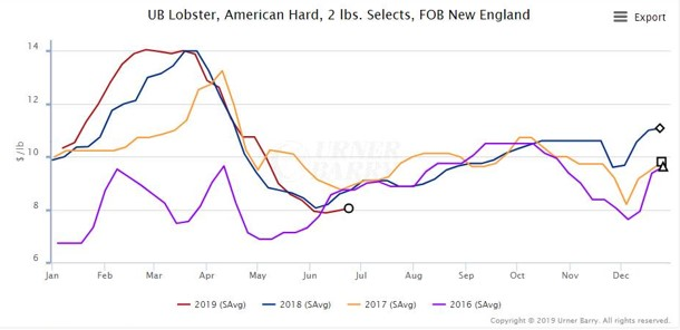 ANALYSIS: Strong Canadian Lobster Landings