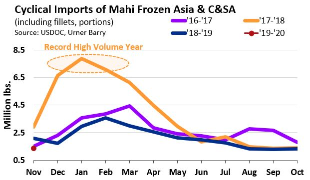ANALYSIS: November Frozen Mahi Imports Lowest Since 2005
