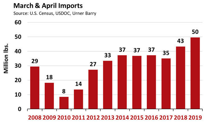 ANALYSIS: Farmed Atlantic Salmon Fillets Continue Record Breaking Imports; 10-Year Volume High