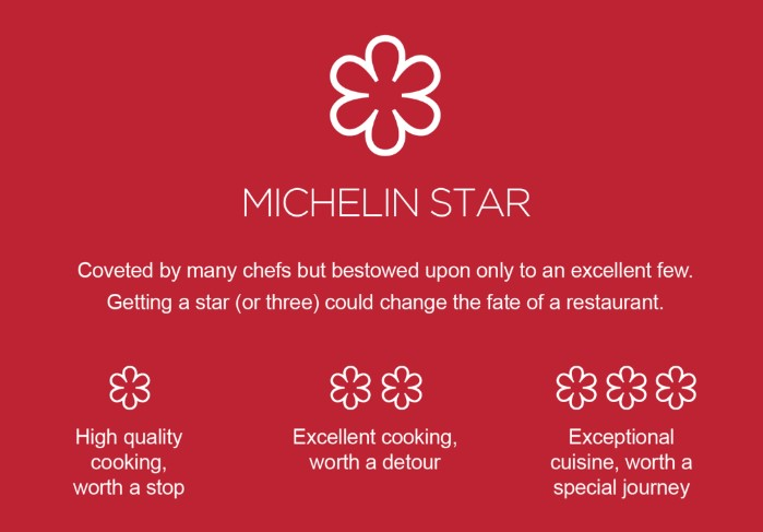 Norwegian Seafood Restaurants Receive Michelin Stars