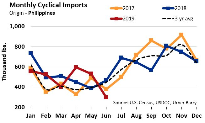 ANALYSIS: Crab Meat Imports Drop in June, Uncertainty Grows with China Harvest on Horizon