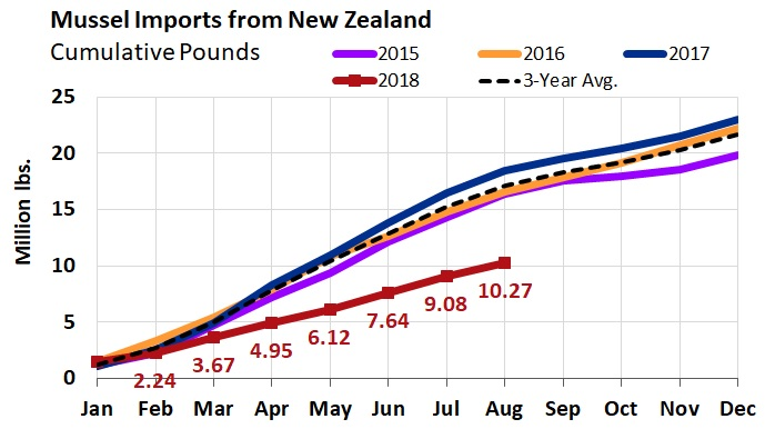 ANALYSIS: New Zealand Mussel Shortfall Endures