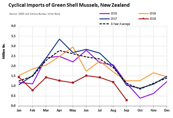 ANALYSIS: NZ Mussels - September Imports Fall 75%; Lowest Ever Recorded