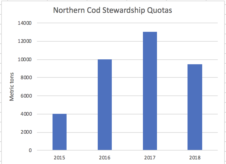 DFO Cuts Northern Cod Stewardship Fishery by 25%, to 9500 tons, Critics Say too Little, or too Much