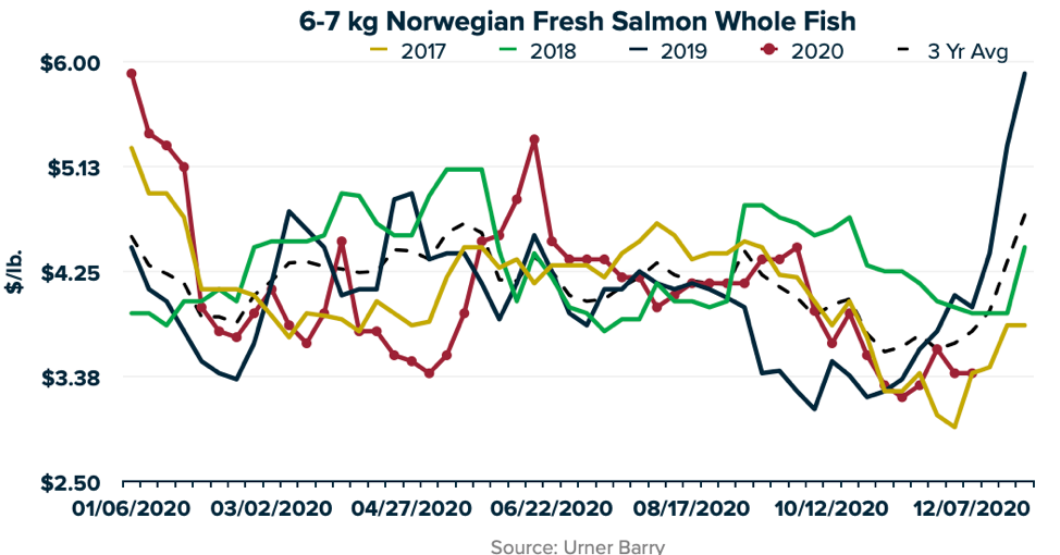 ANALYSIS: COVID-19 Leads to Atypical Start to December for Norwegian Whole Salmon