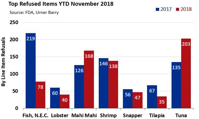 Total FDA Refusals Decrease Slightly in November 2018