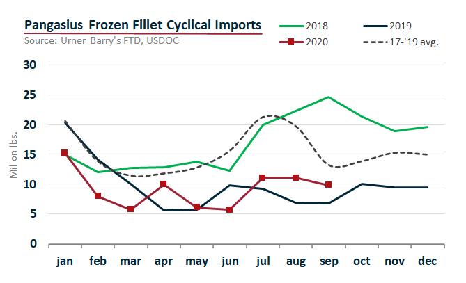 ANALYSIS: September Pangasius and Catfish Imports Surge Over 2019