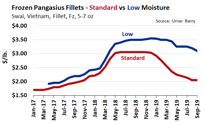 ANALYSIS: Gap Narrows on Low and High Moisture Pangasius Fillets