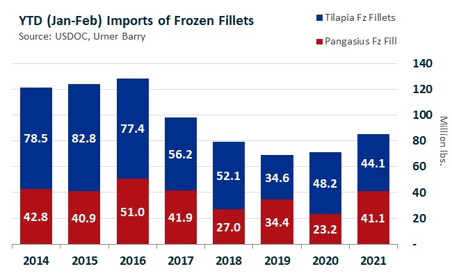 ANALYSIS: Growing Market Share for Tilapia and Pangasius