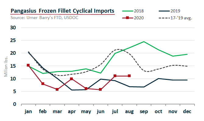 ANALYSIS: Pangasius Imports Flat, YTD totals Retreat