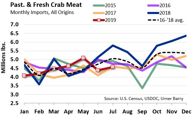 ANALYSIS: Blue Swimming Crab Imports Increase Slightly in July; Still Trail 2018 Pace